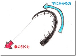 チヌ釣り竿 - コピー